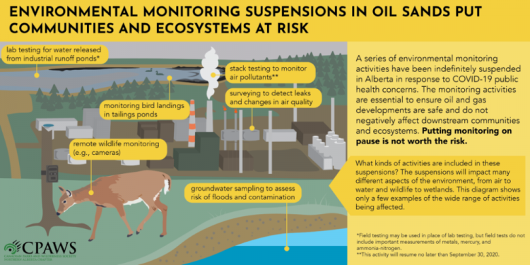 CPAWS Monitoring Infographic