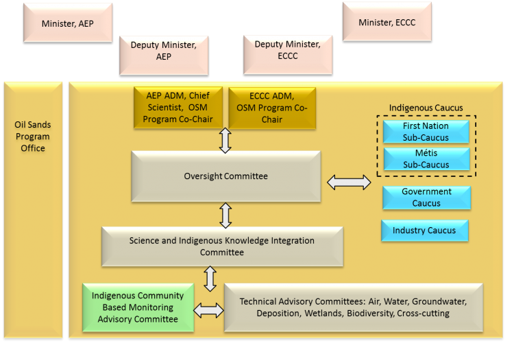 Diagram of OSMP Governance Model